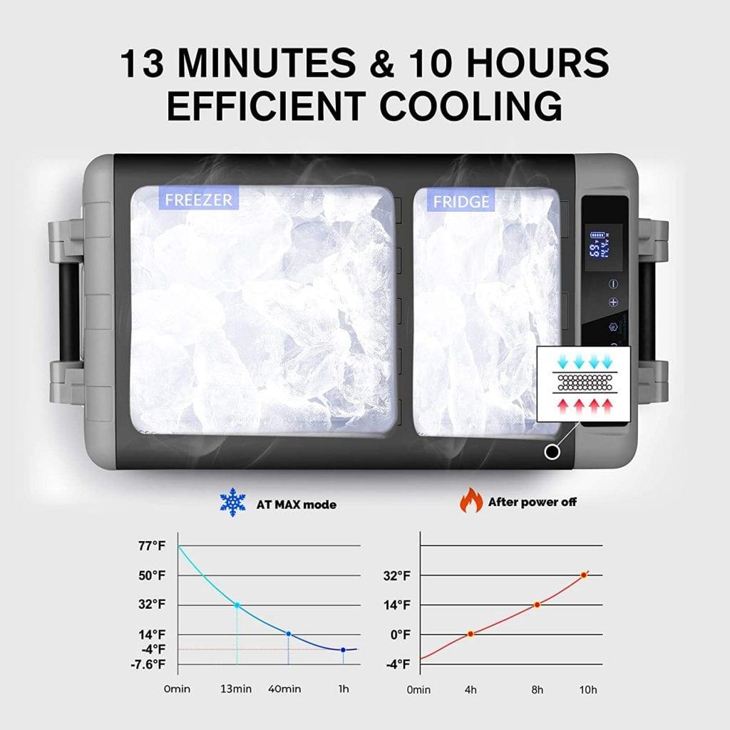 CHANGE MOORE car fridge efficient cooling
